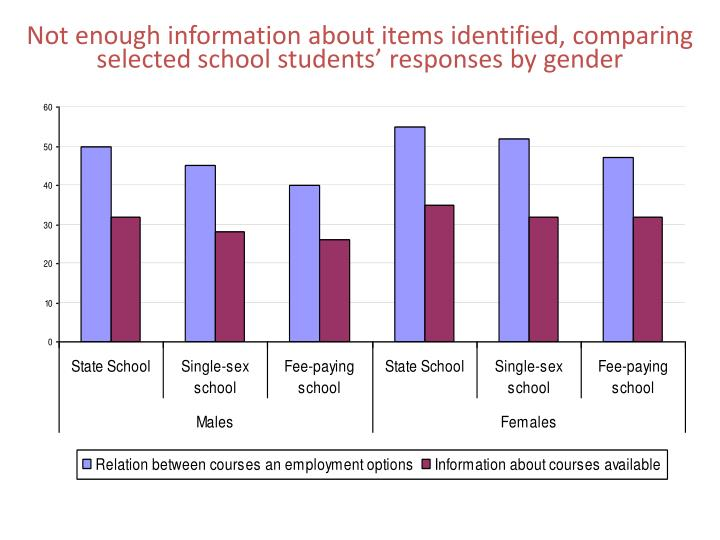 Not enough information about items identified, comparing selected school students' responses by gender