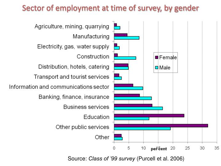 Sector of employment at time of survey, by gender