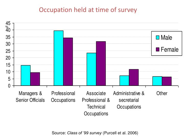 Occupation held at time of survey