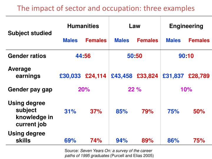The impact of sector and occupation: three examples