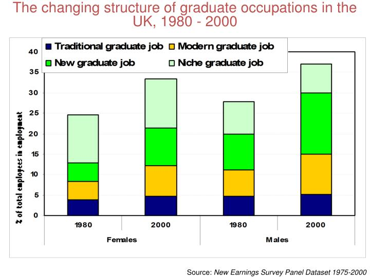 The changing structure of graduate occupations in the UK, 1980 - 2000