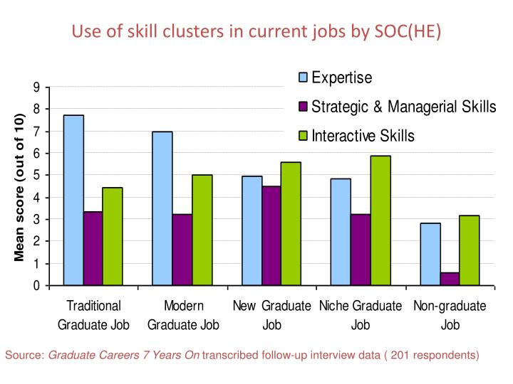 Use of skill clusters in current jobs by SOC(HE)