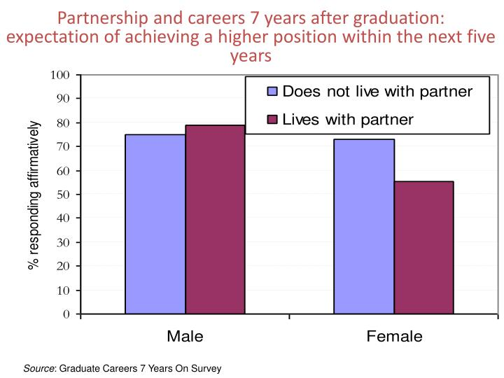 Partnership and careers 7 years after graduation: