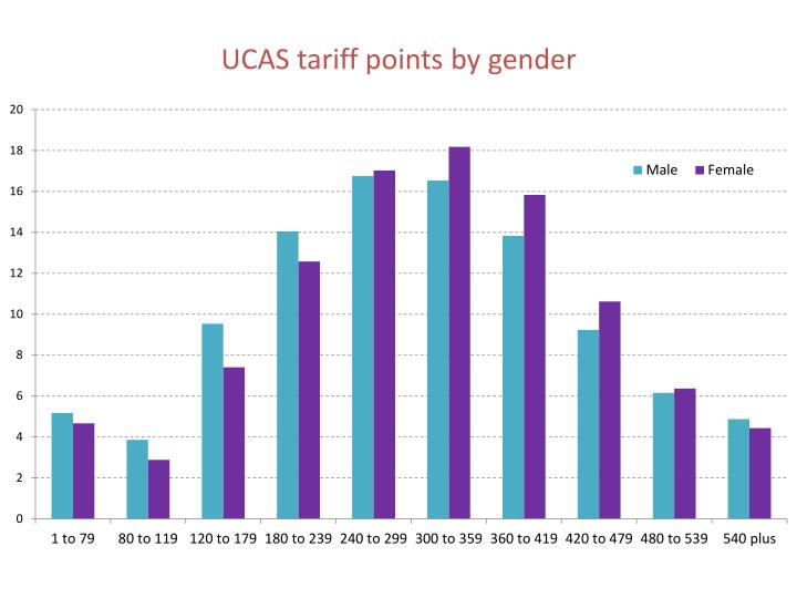 UCAS tariff points by gender