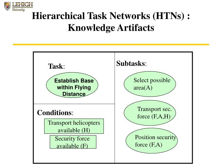 Hierarchical Task Networks (HTNs) : Knowledge Artifacts