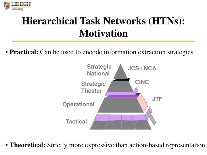 Hierarchical Task Networks (HTNs):