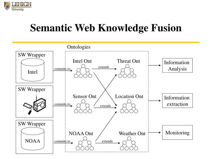 Semantic Web Knowledge Fusion