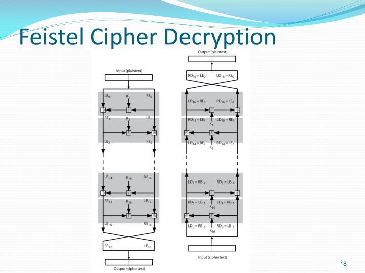 Feistel Cipher Decryption