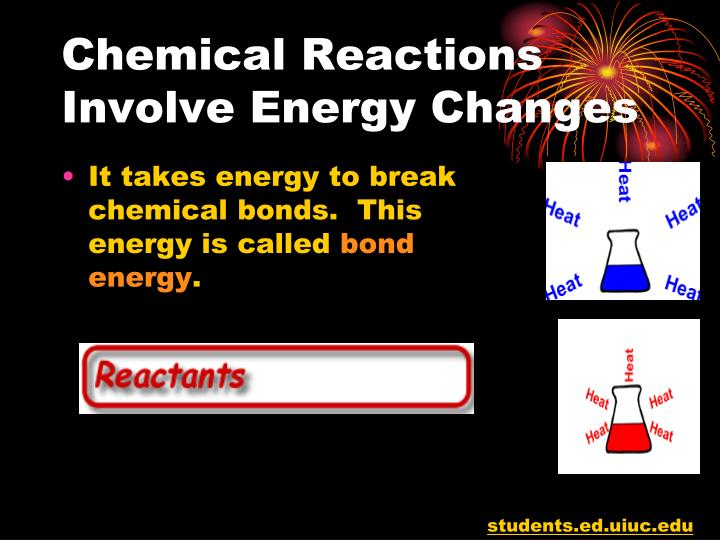 Chemical Reactions Involve Energy Changes