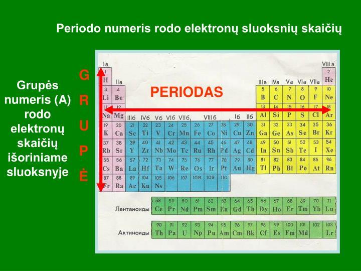 Periodo numeris rodo elektronų sluoksnių skaičių