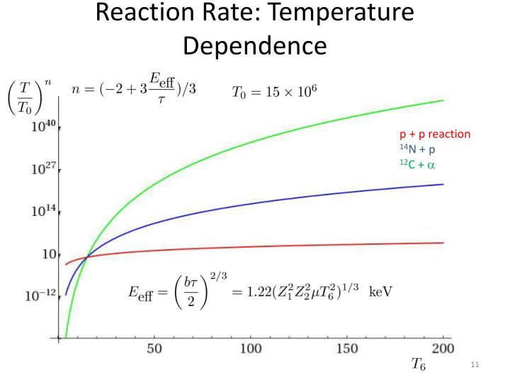 Reaction Rate: Temperature Dependence