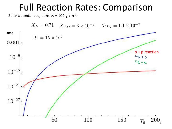 Full Reaction Rates: Comparison