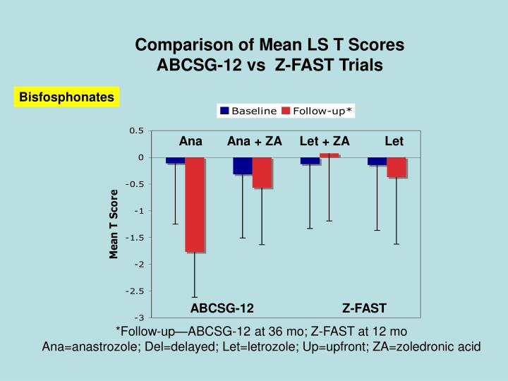 Comparison of Mean LS T Scores