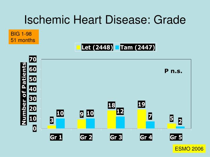 Ischemic Heart Disease: Grade