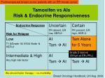 tamoxifen vs ais risk endocrine responsiveness