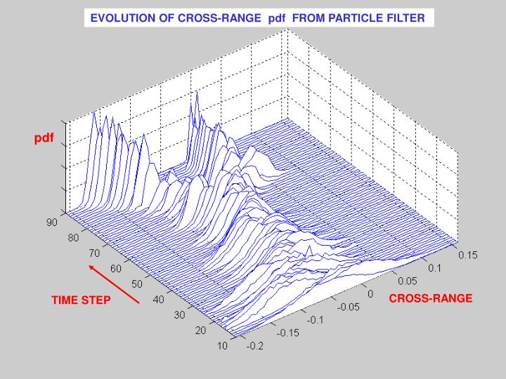 EVOLUTION OF CROSS-RANGE  pdf  FROM PARTICLE FILTER