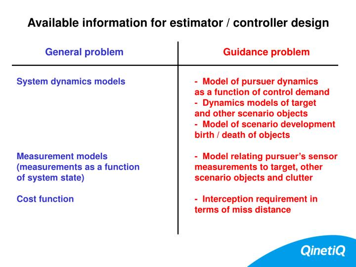 Available information for estimator / controller design