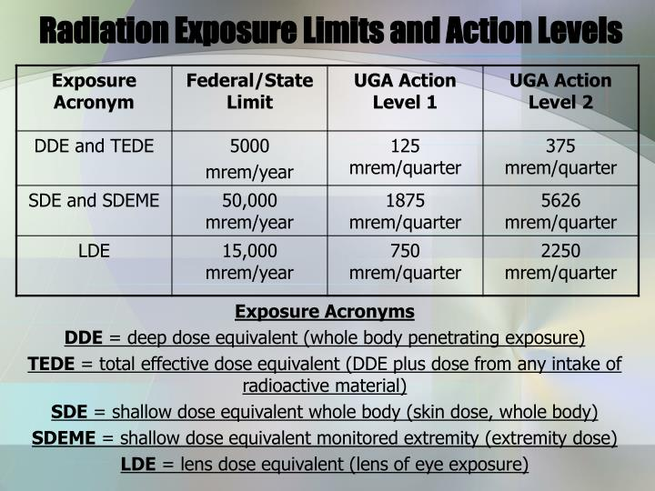 Radiation Exposure Limits and Action Levels