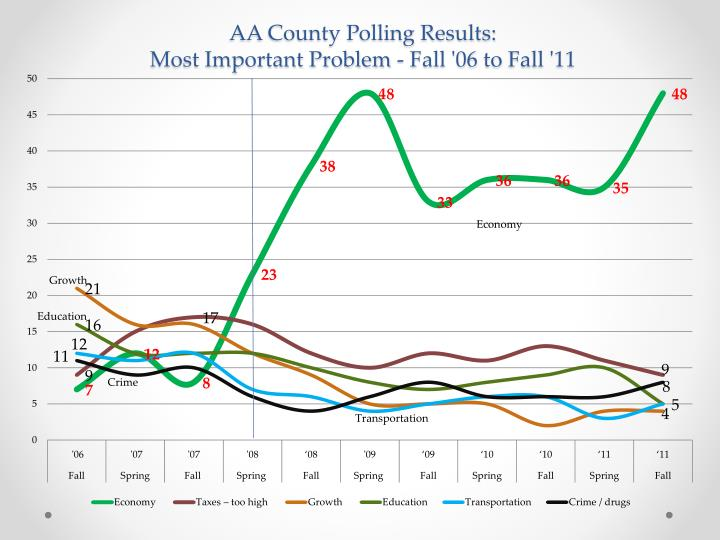 AA County Polling Results: