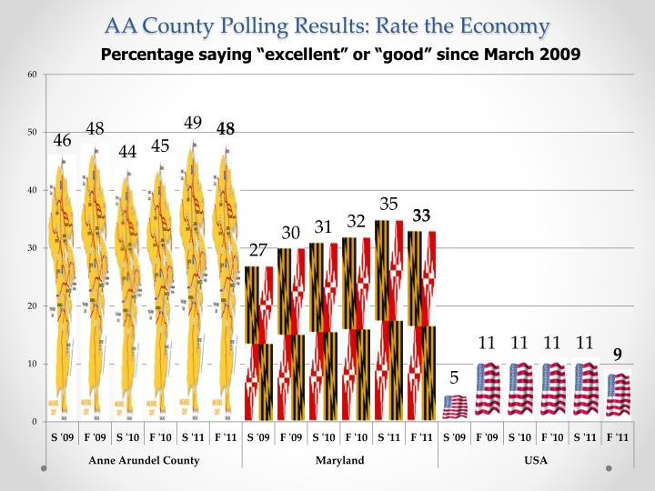 AA County Polling Results: Rate the Economy