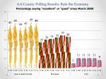 aa county polling results rate the economy