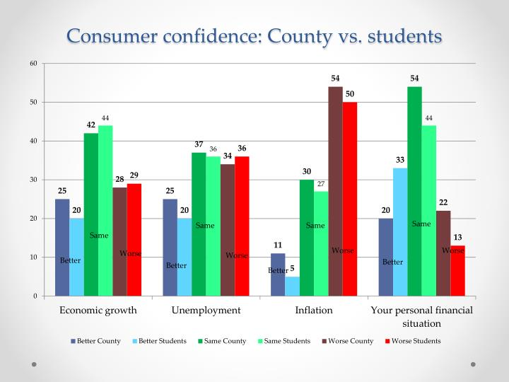 Consumer confidence: County vs. students