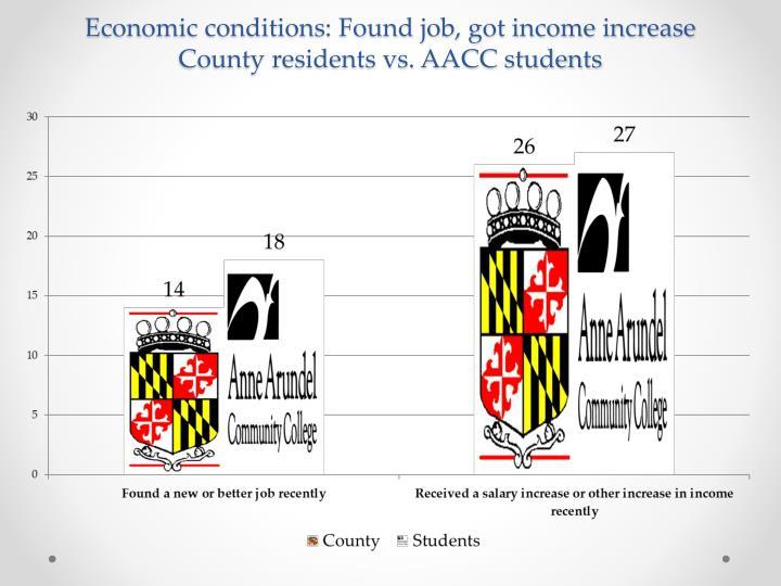 Economic conditions: Found job, got income increase