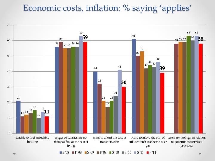 Economic costs, inflation: % saying 'applies'