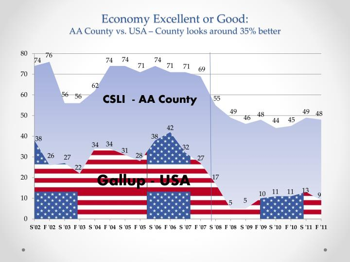 Economy Excellent or Good: