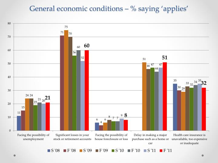 General economic conditions – % saying 'applies'