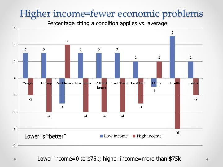 Higher income=fewer economic problems