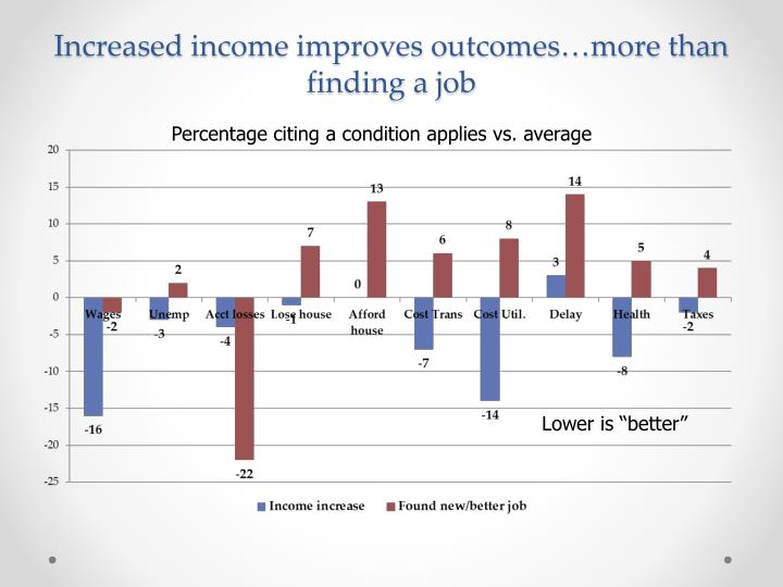 Increased income improves outcomes…more than finding a job