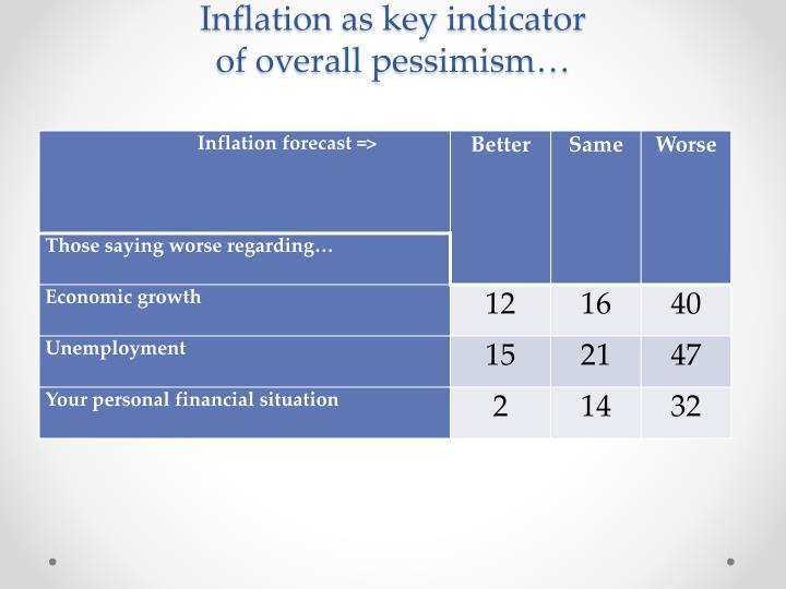 Inflation as key indicator
