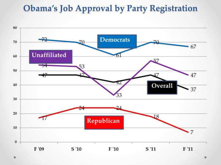 Obama's Job Approval by Party Registration