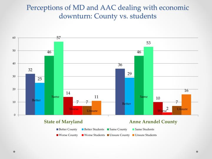Perceptions of MD and AAC dealing with economic downturn: County vs. students