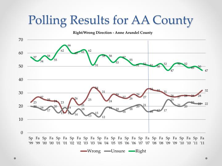 Polling results for aa county