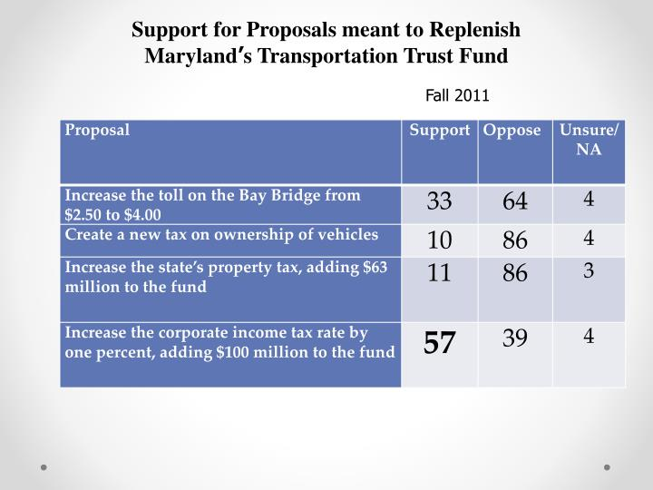 Support for Proposals meant to Replenish