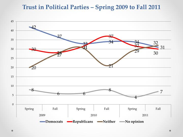 Trust in Political Parties – Spring 2009 to Fall 2011
