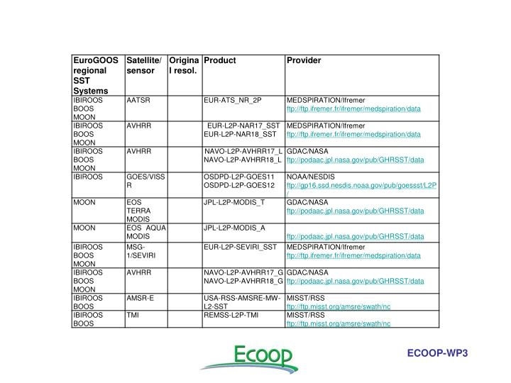 ECOOP-WP3