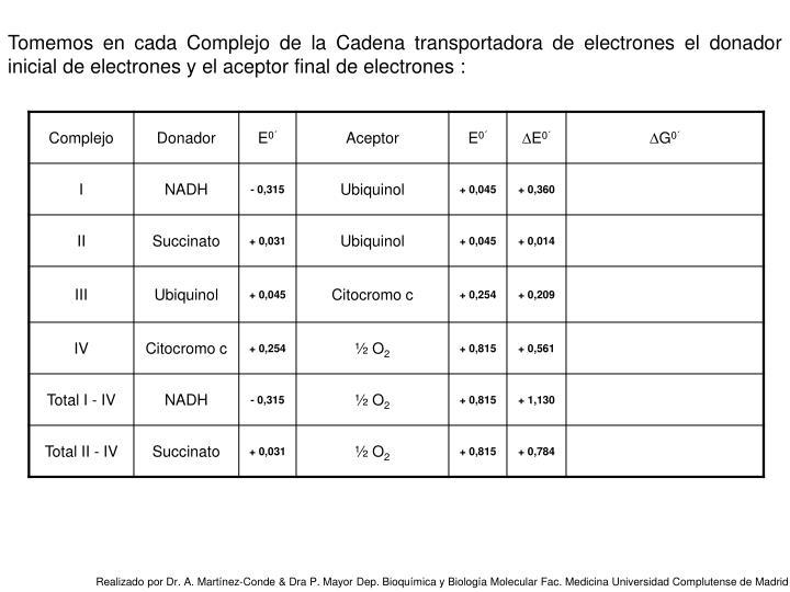 Tomemos en cada Complejo de la Cadena transportadora de electrones el donador inicial de electrones y el aceptor final de electrones :