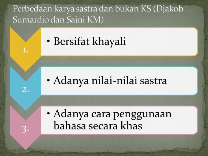 Perbedaan karya sastra dan bukan KS (Djakob Sumardjo dan Saini KM)