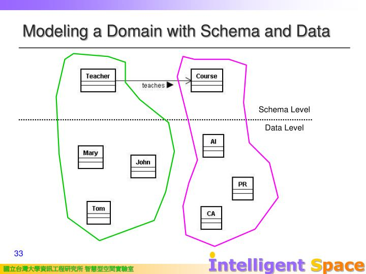 Modeling a Domain with Schema and Data