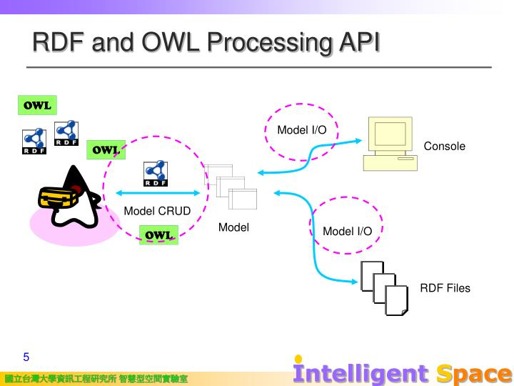 RDF and OWL Processing API