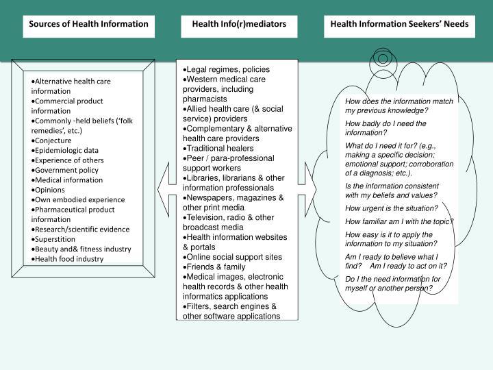 Alternative health care information