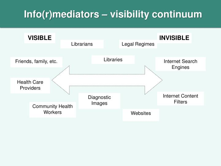 Info(r)mediators – visibility continuum