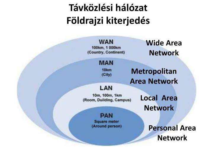 Távközlési hálózat
