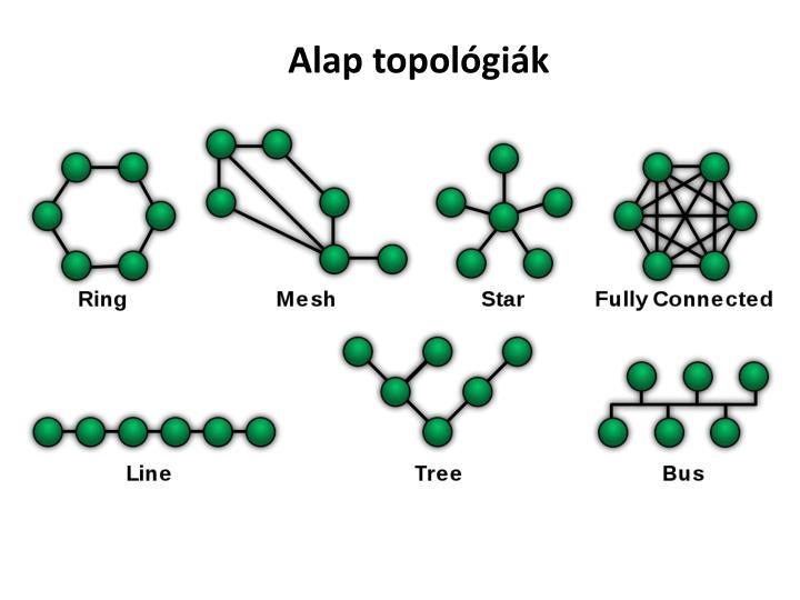 Alap topológiák