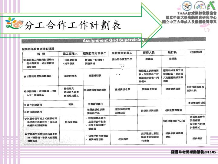 分工合作工作計劃表