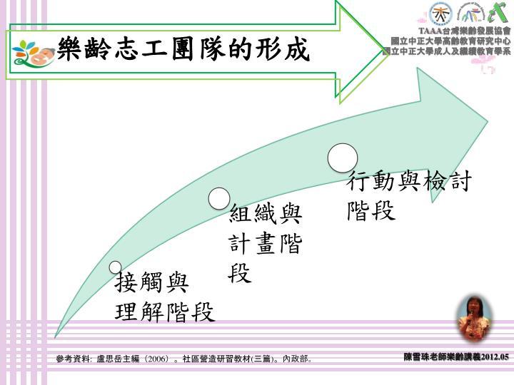 參考資料:  盧思岳主編(2006)。社區營造研習教材(三篇)。內政部。