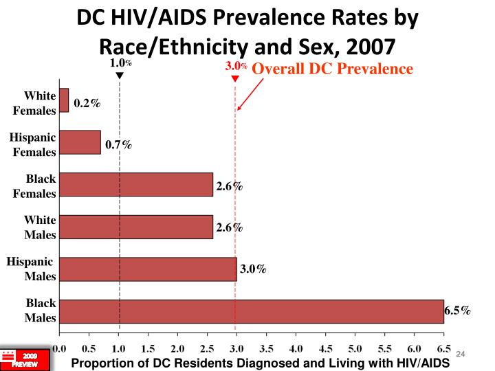 DC HIV/AIDS Prevalence Rates by Race/Ethnicity and Sex, 2007